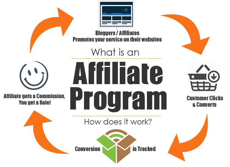 What is an affiliate program and how do they work?